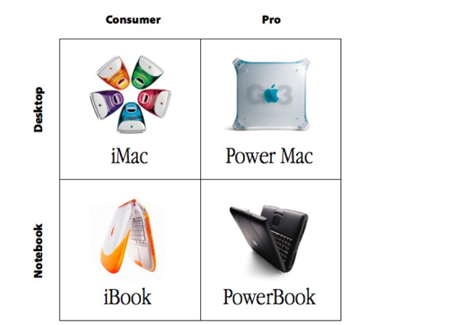 apple product grid